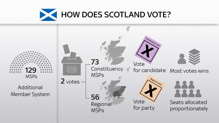 How does Scotland vote?