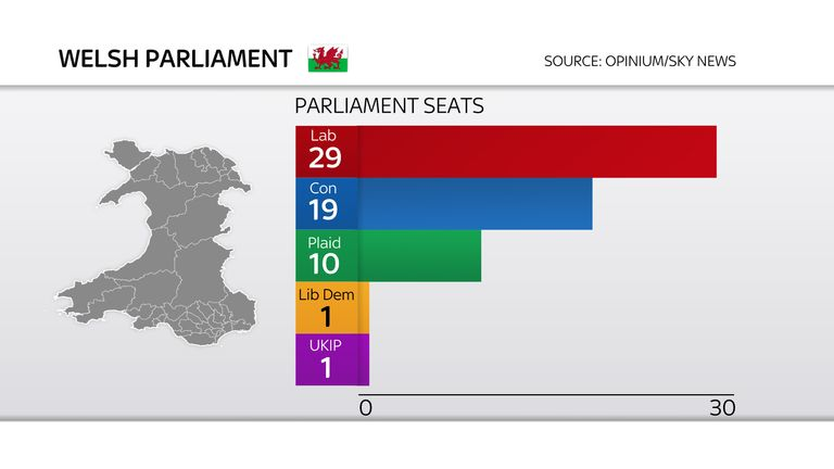 Welsh Parliament poll graphic