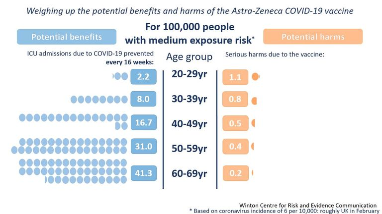 For those at medium risk of exposure to COVID-19, the risk of serious harm from the vaccine is the highest  for 20-29 year olds