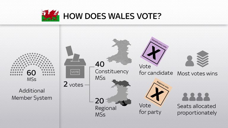 How does Wales vote work?