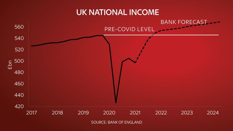Bank of England forecast for UK national income, CONWAY chart