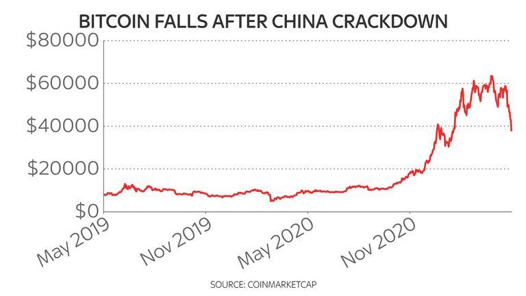 Bitcoin chart 19/5/21