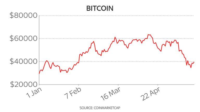 Bitcoin's price has been volatile