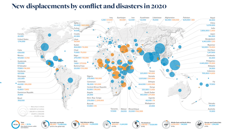 Global internal displacement in 2020, when conflict and disasters triggered 40.5 million new internal displacements across 149 countries and territories. Pic: Internal Displacement Monitoring Centre (IDMC)