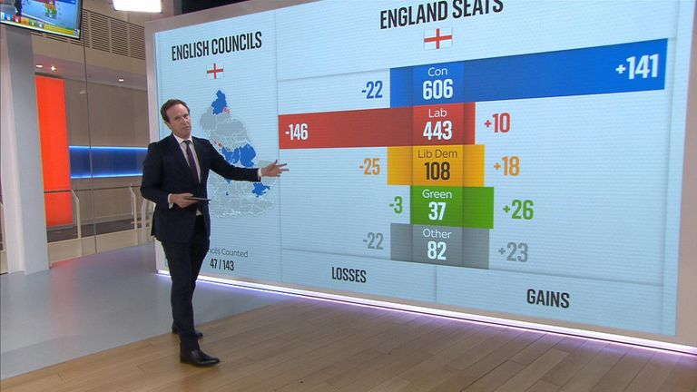 Sky's economics and data editor Ed Conway takes a closer look at the election results so far.