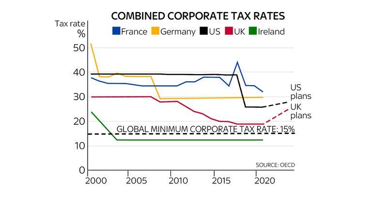 Taux d'imposition des sociétés combinés