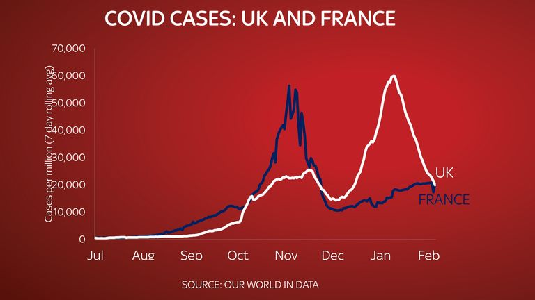 The number of cases of the coronavirus per million in the UK and France since July