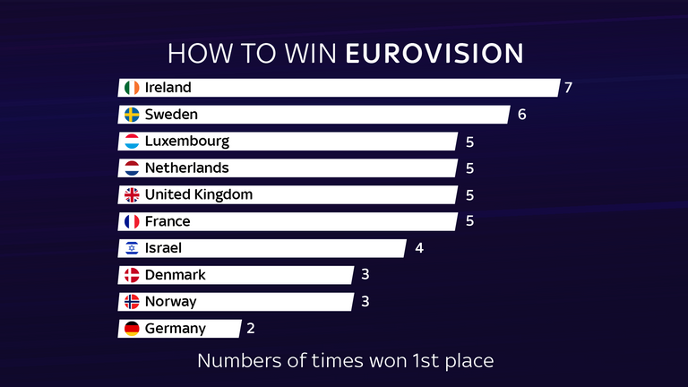 Ireland and Sweden have won Eurovision the most
