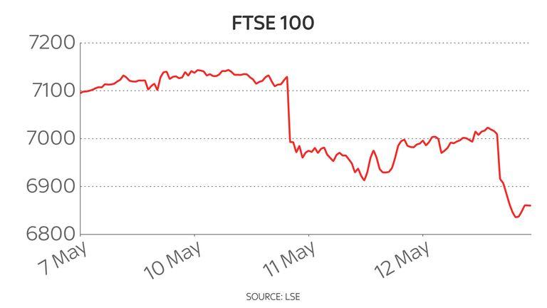 FTSE 100 five-day chart 13/5/2021