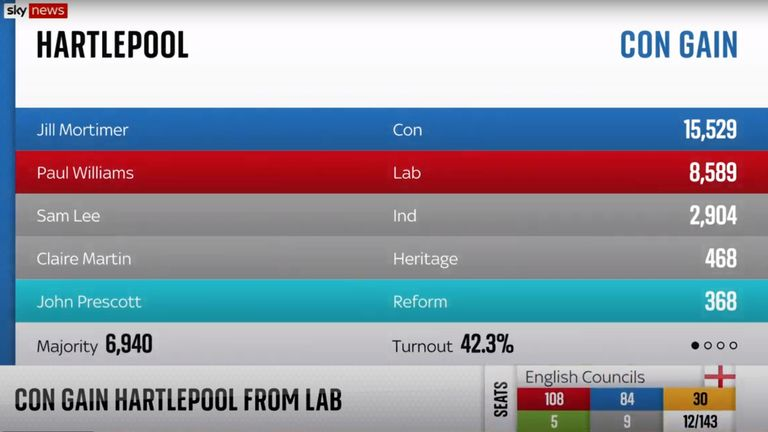Hartlepool by-election result