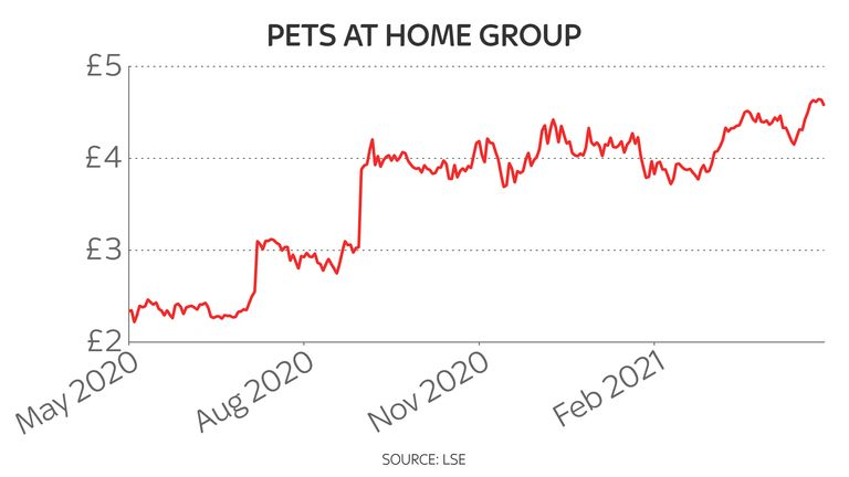 Pets At Home shares have climbed sharply since last year