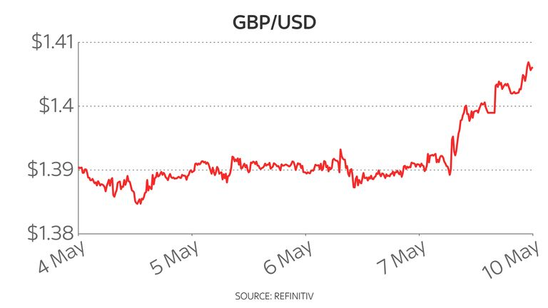 Sterling responded as currency markets opened on Monday