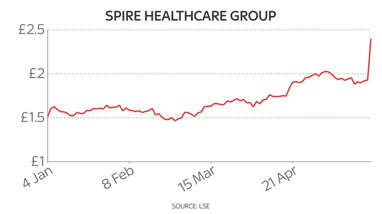 Shares in Spire Healthcare have risen this year