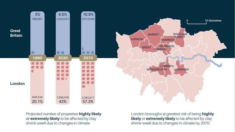نمودار 1: بر اساس داده های GeoClimate از سازمان زمین شناسی انگلیس ، بخشهای لندن و تعداد املاک پیش بینی شده تحت تأثیر تورم جمع شدن رس قرار می گیرند © BGS / UKRI