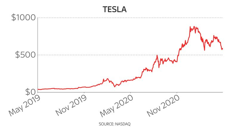 Tesla two-year share price 18/5/21