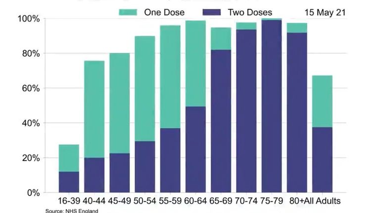 COVID vaccine doses administered by age group in England