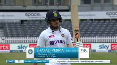 Verma caught out on 96