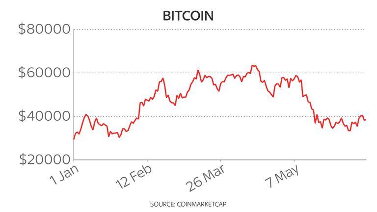 Bitcoin price year-to-date 17/6/21