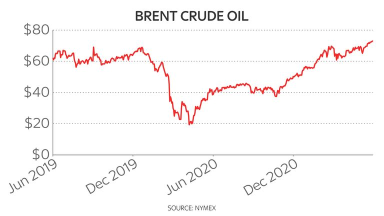 Brent crude two-year oil price chart 14/6/21