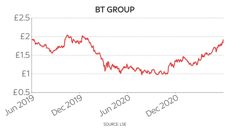 BT two-year share price chart 10/6/2021