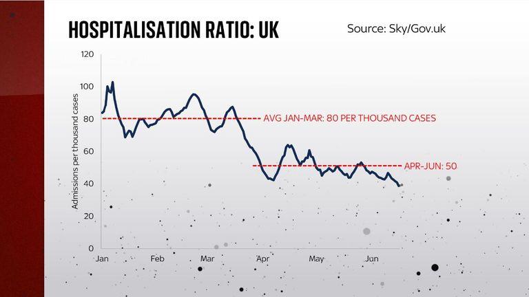 Hospitalisation ratio