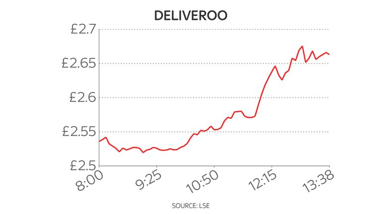 Deliveroo today share price chart 24/6/21