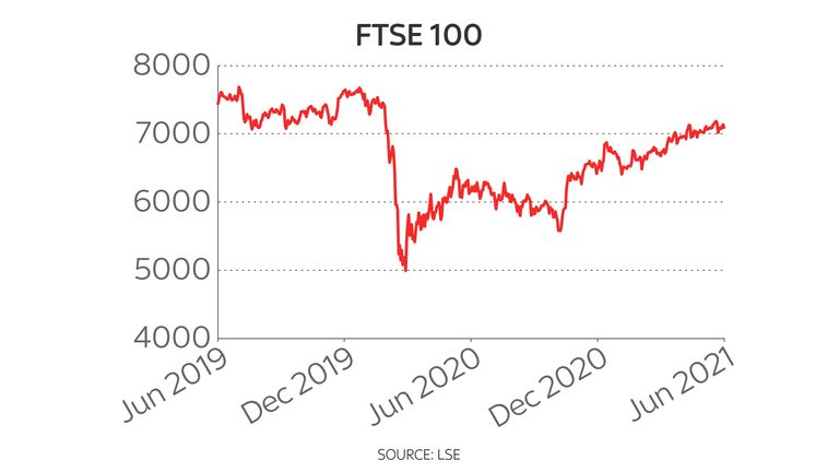 FTSE 100 two-year chart 28/6/2021
