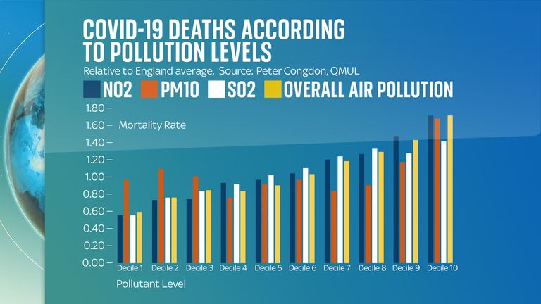 """Chart shows deaths from COVID-19 in areas with the highest pollution - in the """"tenth decile"""" - than the English average, while deaths in areas with the cleanest air was 40% below average."""