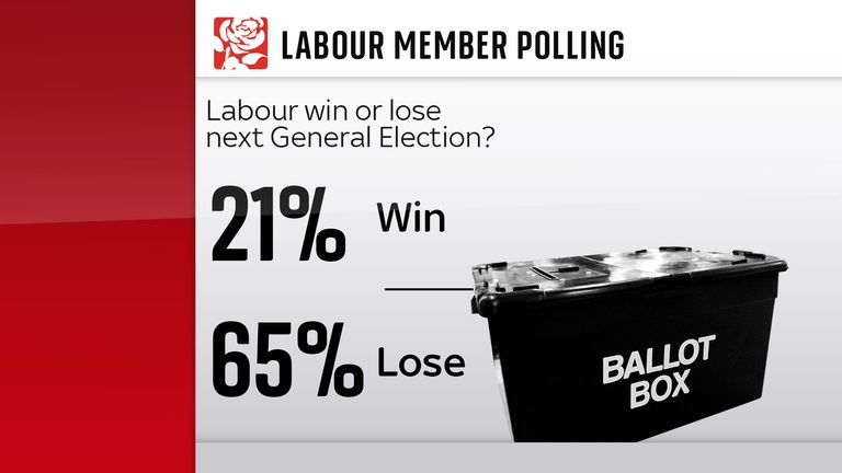 Batley and Spen by-election poll by Sky News and YouGov