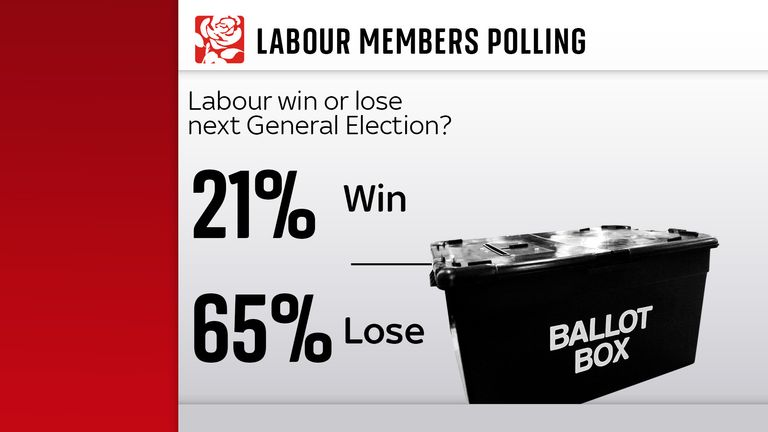 Labour members polling