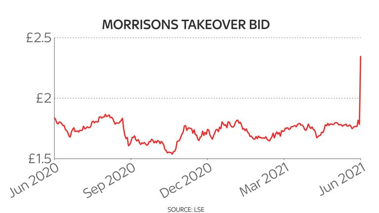 Morrisons one-year share price chart 21/6/21