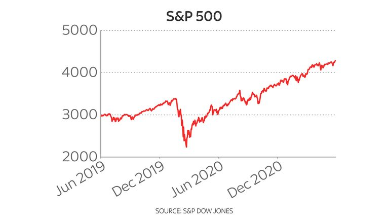 S&P 500 two-year chart 28/6/21