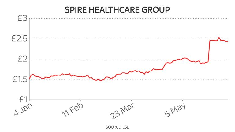Spire Healthcare year-to-date 10/6/21