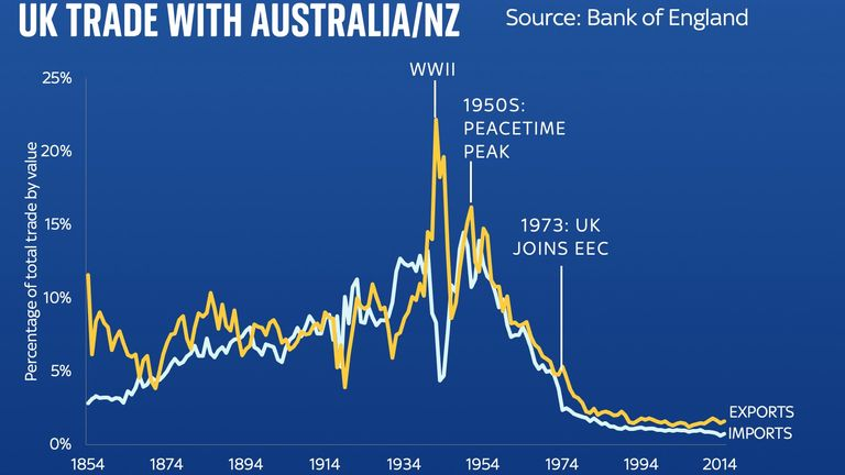 Ed Conway chart on UK-Australia trade deal UK trade by value