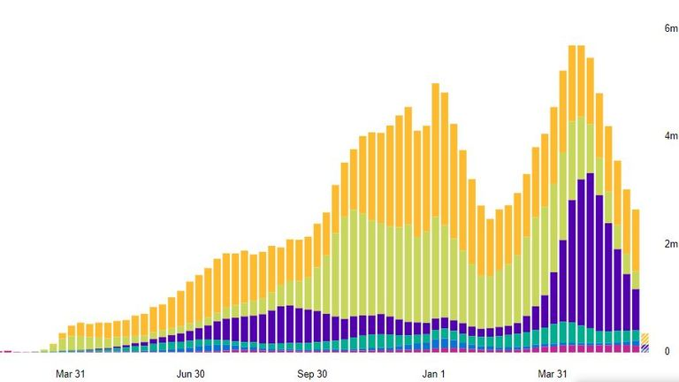 Weekly worldwide cases have been falling since the end of April. Pic: WHO