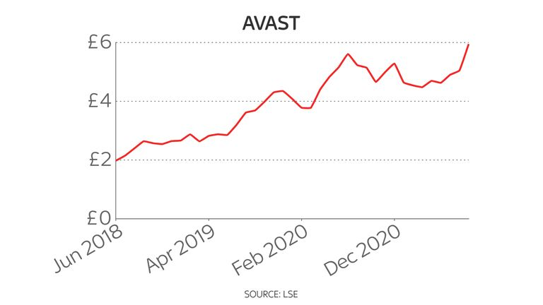 Avast's share price has more than doubled since its flotation