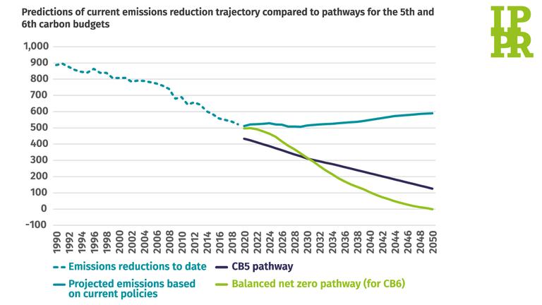 Prédictions de la trajectoire actuelle des émissions par rapport à d'autres trajectoires