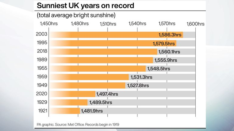 Last year was one of the wettest, sunniest and warmest year's since 1919