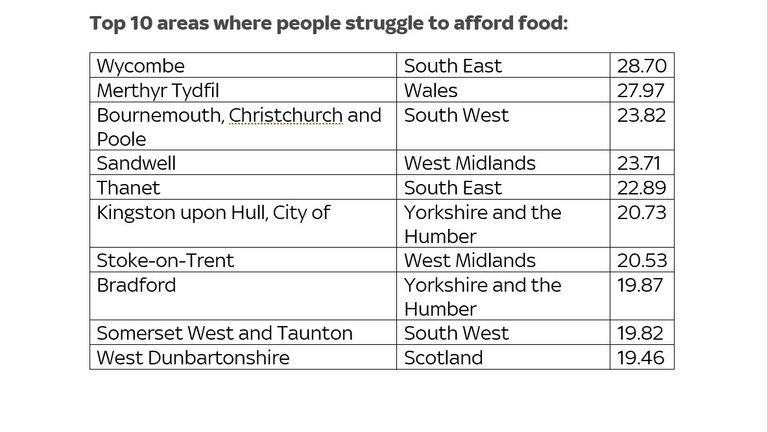Data source: Food Foundation and University of Sheffield