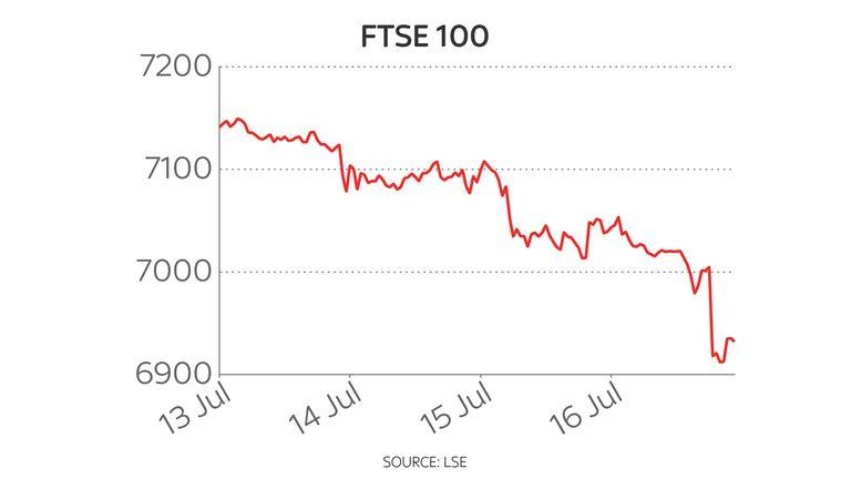 FTSE 100 five-day chart 19/7/21
