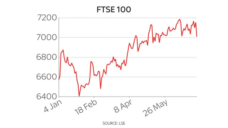 FTSE 100 year to date chart 8/7/21