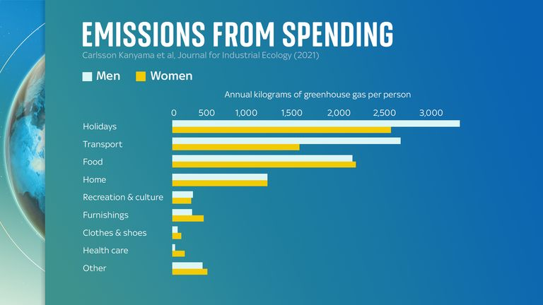 Men are responsible for 16% more greenhouse gases from the goods they buy than women are, the study finds