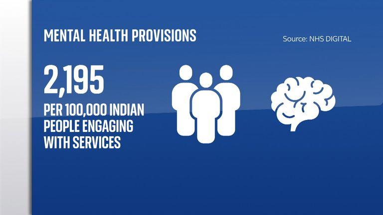 GFX - uptake of mental health services