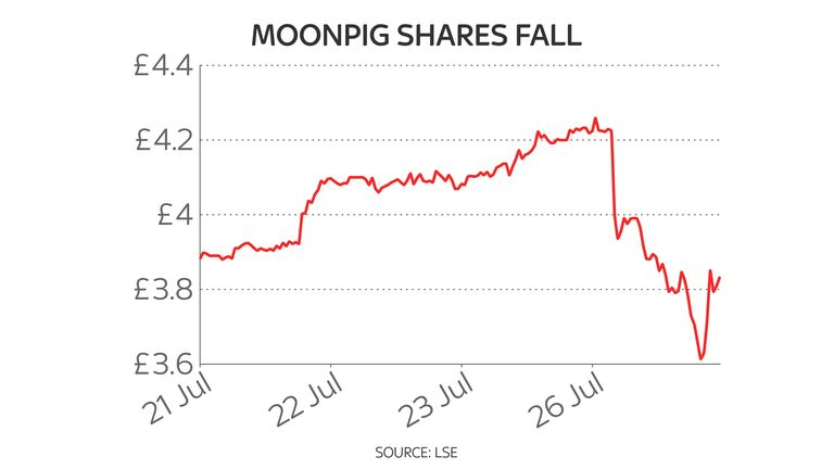 Moonpig five-day share price chart 27/7/21