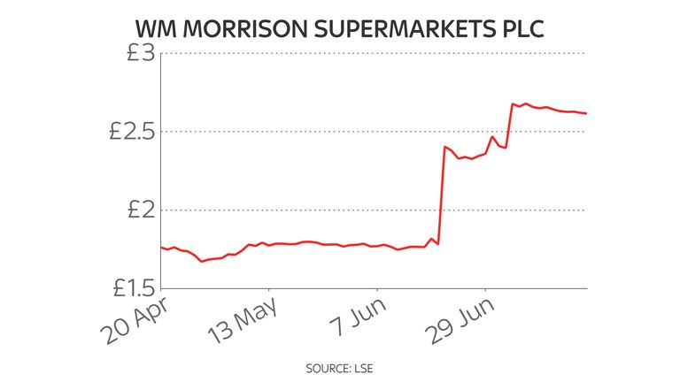 Morrisons three-month share price chart 20/7/21