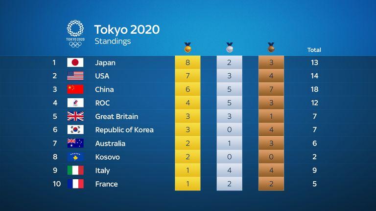 Olympic medal tally