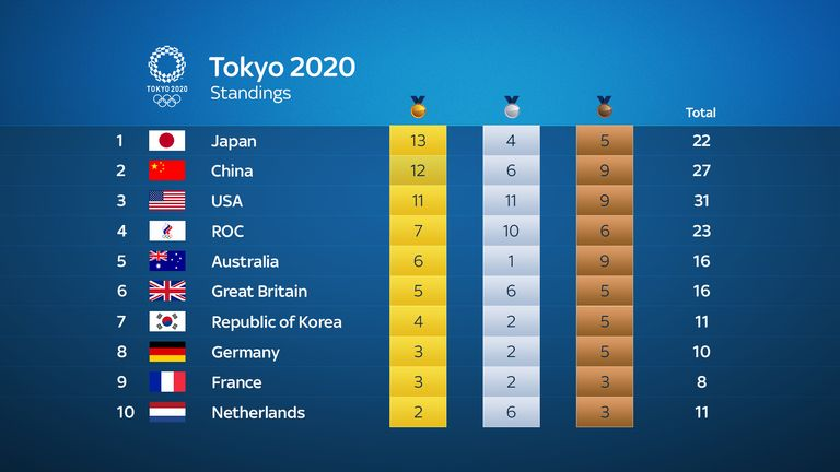 Latest medal table