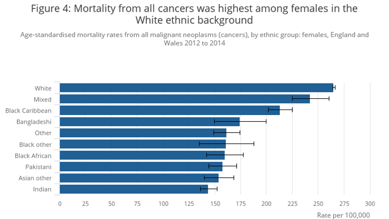 White women were more likely to die of cancer. Source: ONS