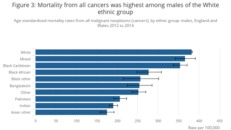 White men were more likely to die of cancer. Source: ONS