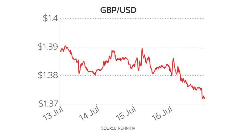 Pound dollar five-day chart 19/7/21